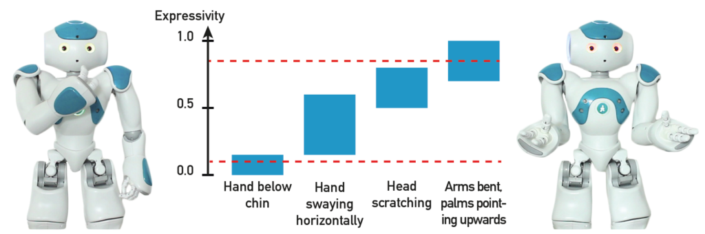 The diagram shows the expressivity ranges of four gestures for showing incomprehension.